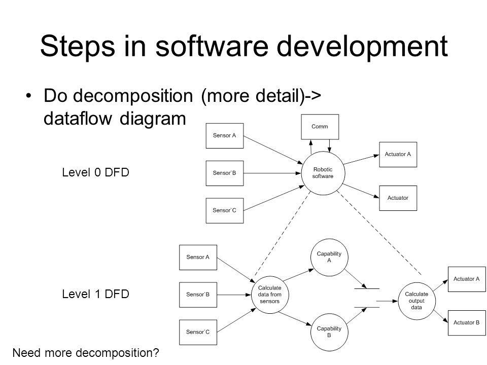 Software development methodology for robotic and embedded systems steps in software development do decomposition more detail dataflow diagram need more ccuart Choice Image