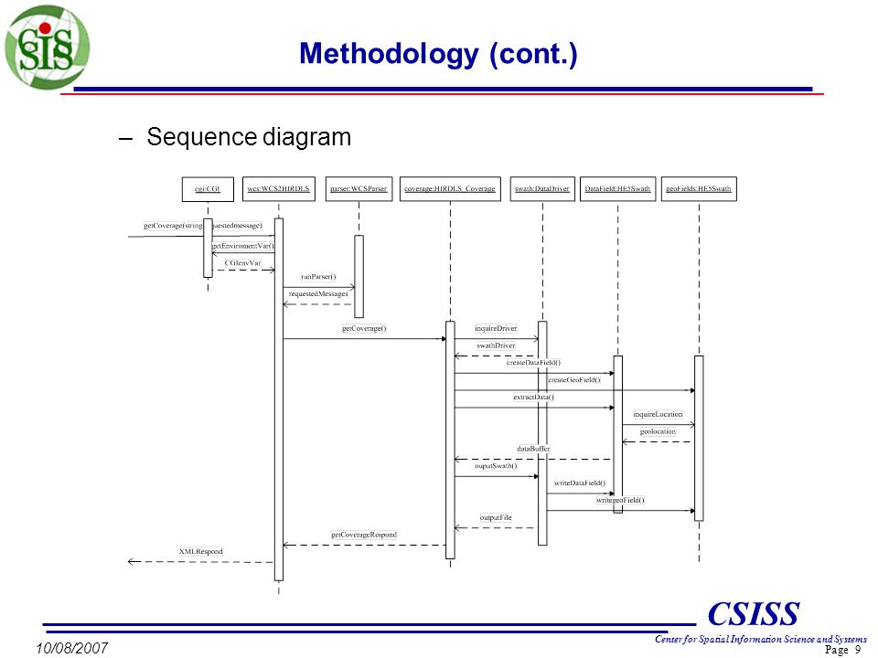 Page 9 CSISS Center for Spatial Information Science and Systems 10/08/2007 Methodology (cont.) –Sequence diagram