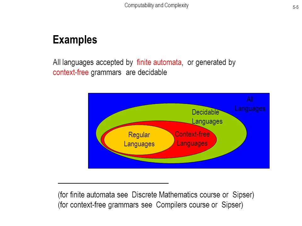 Computability and Complexity 5-5 Examples All languages accepted by finite automata, or generated by context-free grammars are decidable All Languages Decidable Languages Context-free Languages Regular Languages (for finite automata see Discrete Mathematics course or Sipser) (for context-free grammars see Compilers course or Sipser)