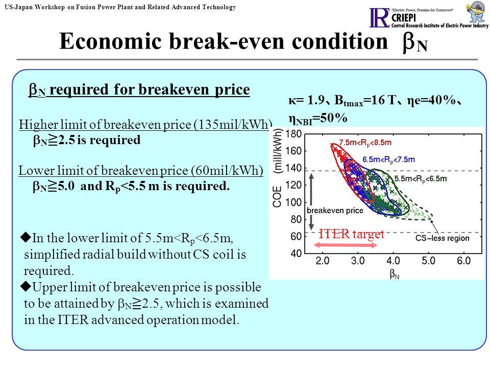 break even condition