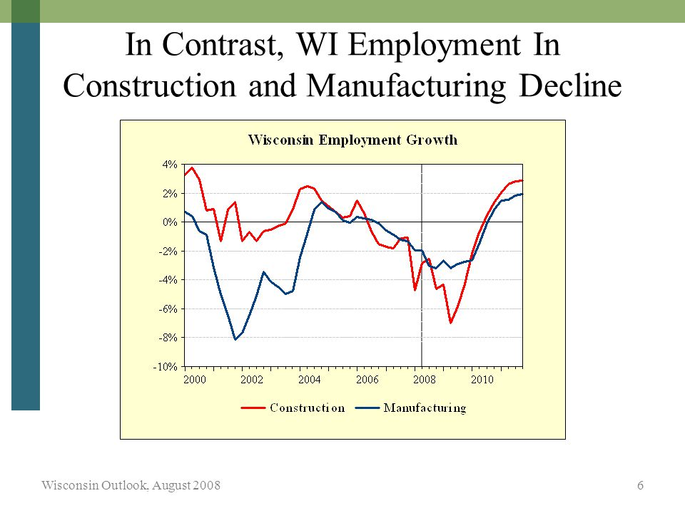 Wisconsin Outlook, August In Contrast, WI Employment In Construction and Manufacturing Decline