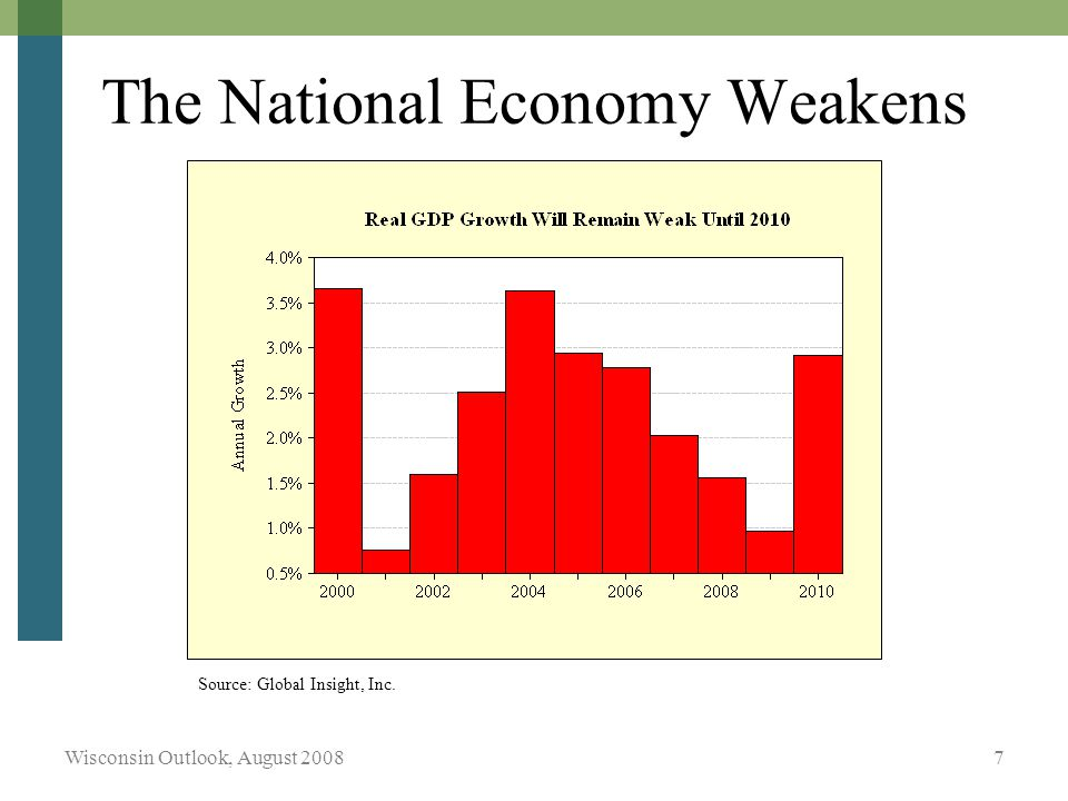 Wisconsin Outlook, August The National Economy Weakens Source: Global Insight, Inc.