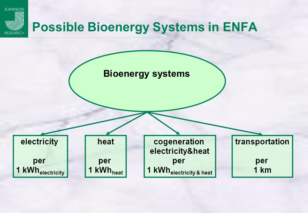 Possible Bioenergy Systems in ENFA Bioenergy systems electricity per 1 kWh electricity cogeneration electricity&heat per 1 kWh electricity & heat heat per 1 kWh heat transportation per 1 km