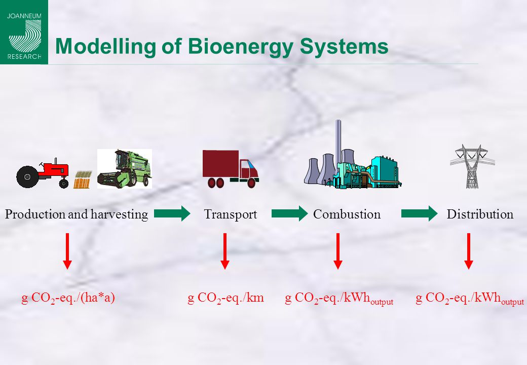 Modelling of Bioenergy Systems Combustion Production and harvestingTransport Distribution g CO 2 -eq./(ha*a)g CO 2 -eq./kmg CO 2 -eq./kWh output
