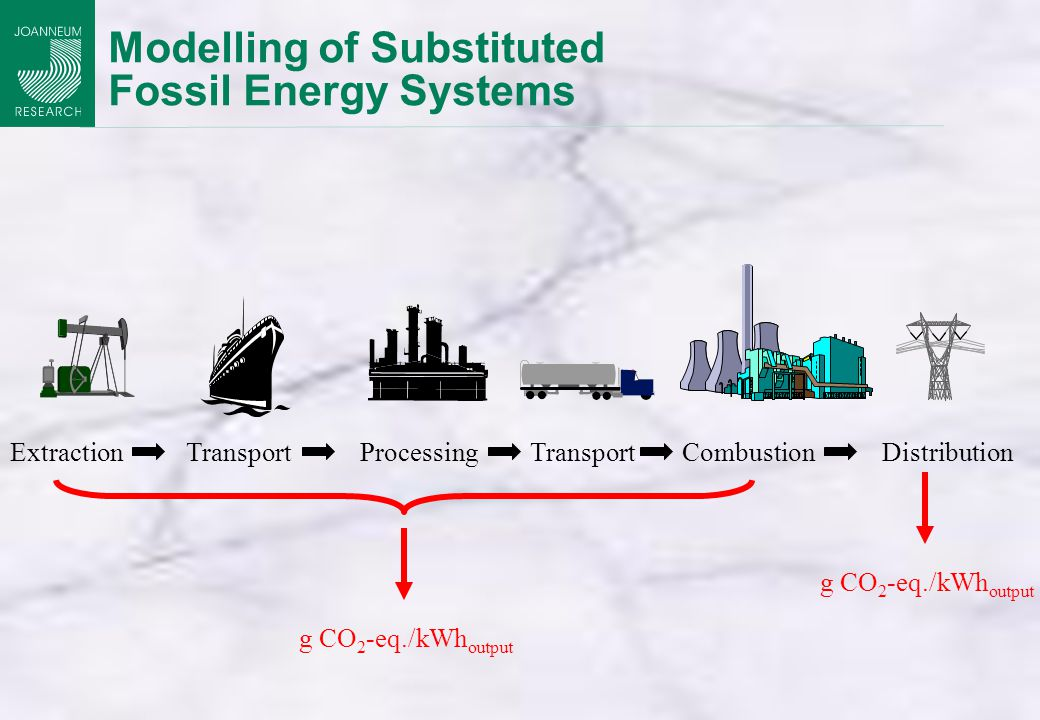 Modelling of Substituted Fossil Energy Systems Extraction TransportProcessing Transport CombustionDistribution g CO 2 -eq./kWh output