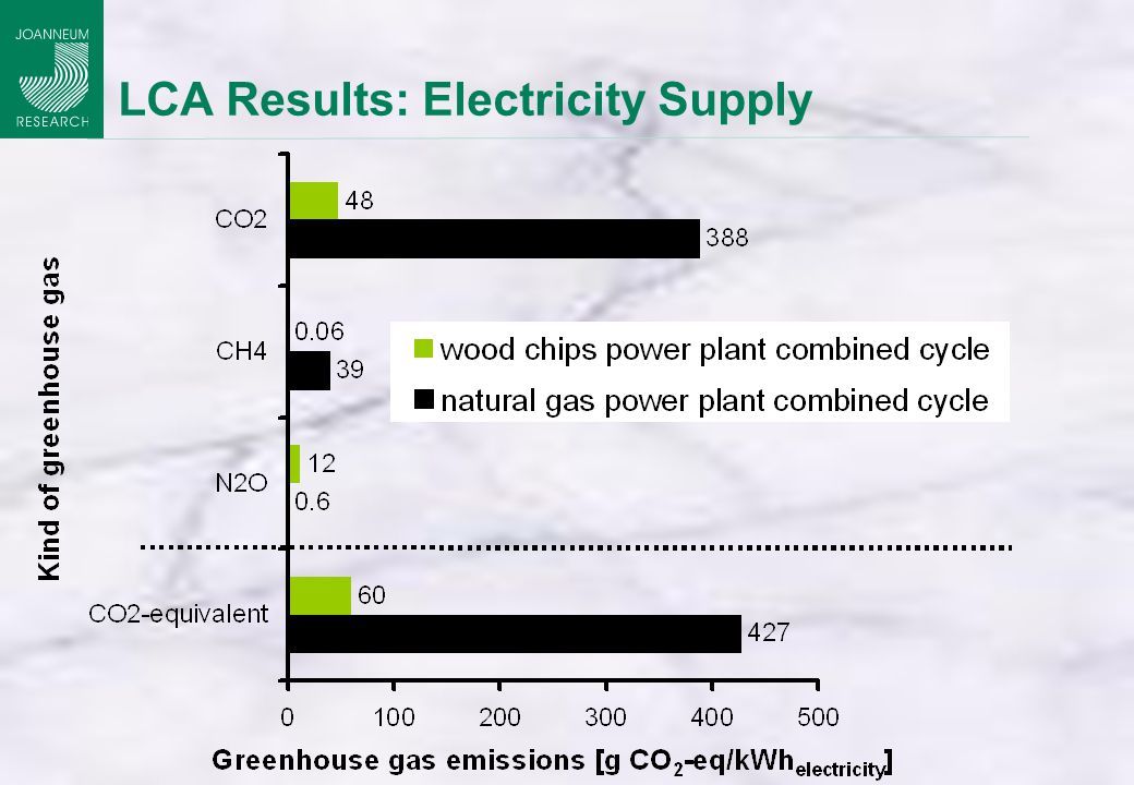LCA Results: Electricity Supply