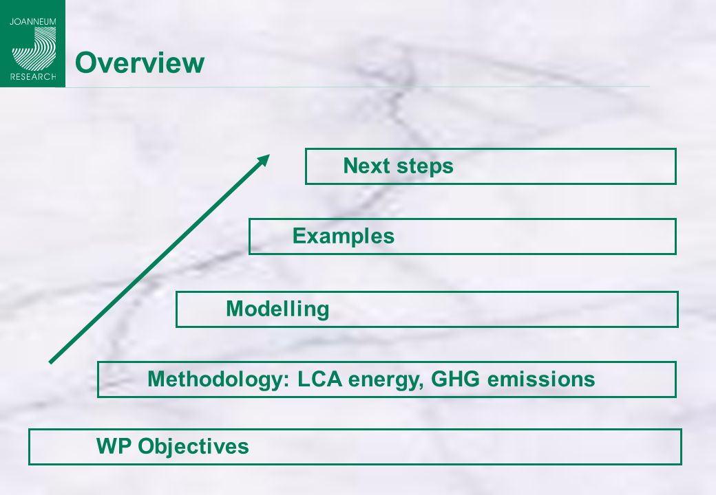 Overview Modelling WP Objectives Examples Next steps Methodology: LCA energy, GHG emissions