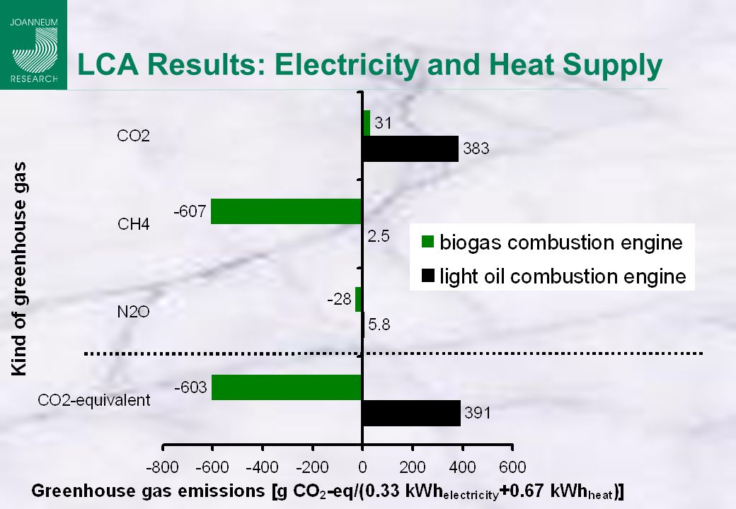 LCA Results: Electricity and Heat Supply