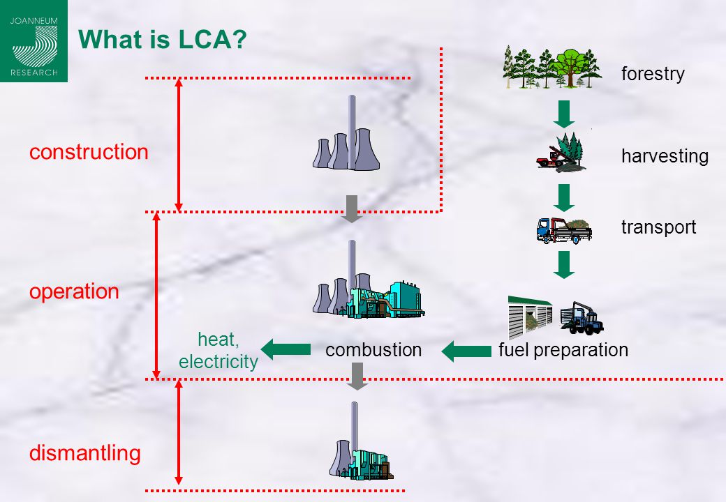 combustion heat, electricity construction operation dismantling fuel preparation forestry transport harvesting What is LCA
