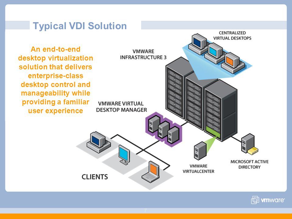 77 Typical VDI Solution An end-to-end desktop virtualization solution that delivers enterprise-class desktop control and manageability while providing a familiar user experience