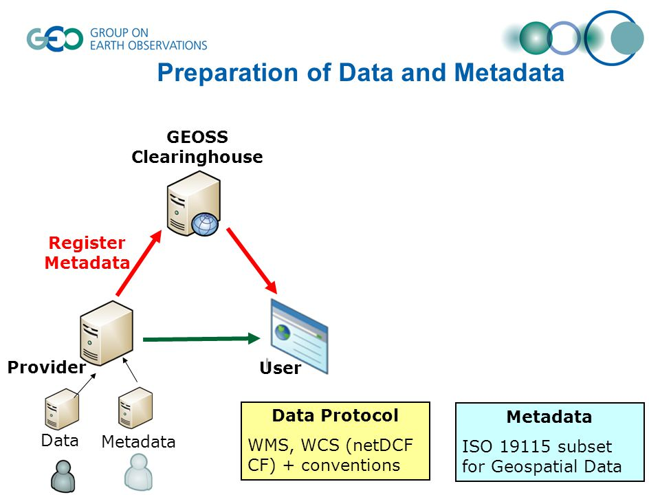 Preparation of Data and Metadata Register Metadata Metadata Data Data Protocol WMS, WCS (netDCF CF) + conventions Metadata ISO subset for Geospatial Data User Provider GEOSS Clearinghouse