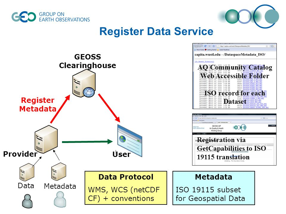 Register Data Service Registration via GetCapabilities to ISO translation AQ Community Catalog Web Accessible Folder ISO record for each Dataset Data Protocol WMS, WCS (netCDF CF) + conventions Metadata ISO subset for Geospatial Data Register Metadata Metadata Data User Provider GEOSS Clearinghouse