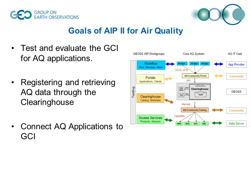 Goals of AIP II for Air Quality Test and evaluate the GCI for AQ applications.