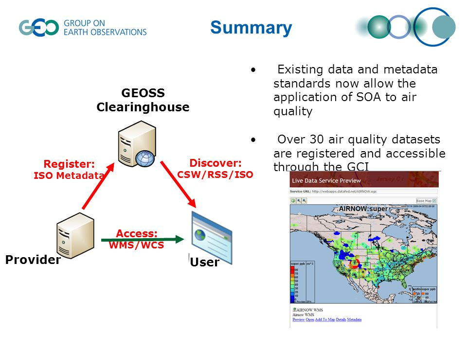 Summary Discover: CSW/RSS/ISO Access: WMS/WCS Register: ISO Metadata User Provider GEOSS Clearinghouse Existing data and metadata standards now allow the application of SOA to air quality Over 30 air quality datasets are registered and accessible through the GCI