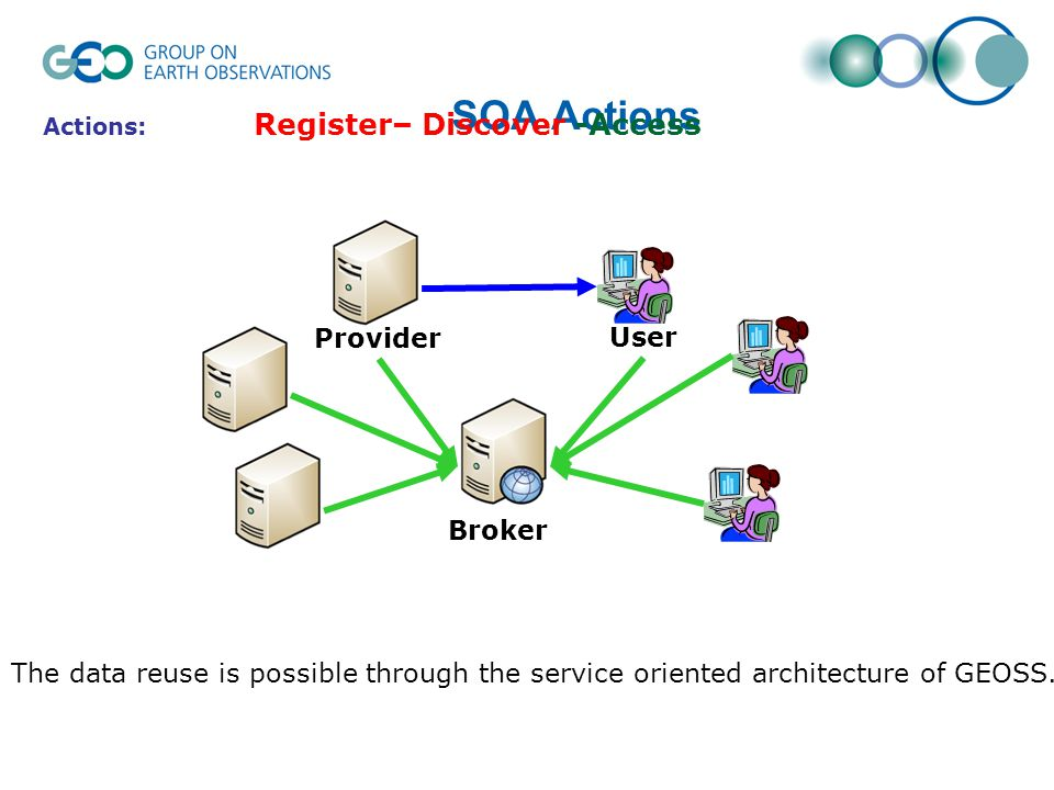 SOA Actions Actions: Register– Discover -Access User Provider Broker The data reuse is possible through the service oriented architecture of GEOSS.