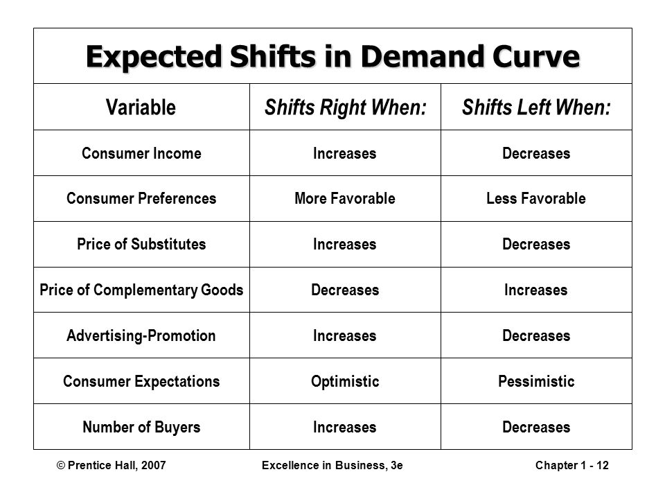 © Prentice Hall, 2007Excellence in Business, 3eChapter Expected Shifts in Demand Curve Consumer Income Consumer Preferences Price of Substitutes Price of Complementary Goods Advertising-Promotion Consumer Expectations Number of Buyers Variable Shifts Right When: Increases More Favorable Increases Decreases Increases Optimistic Increases Shifts Left When: Decreases Less Favorable Decreases Increases Decreases Pessimistic Decreases