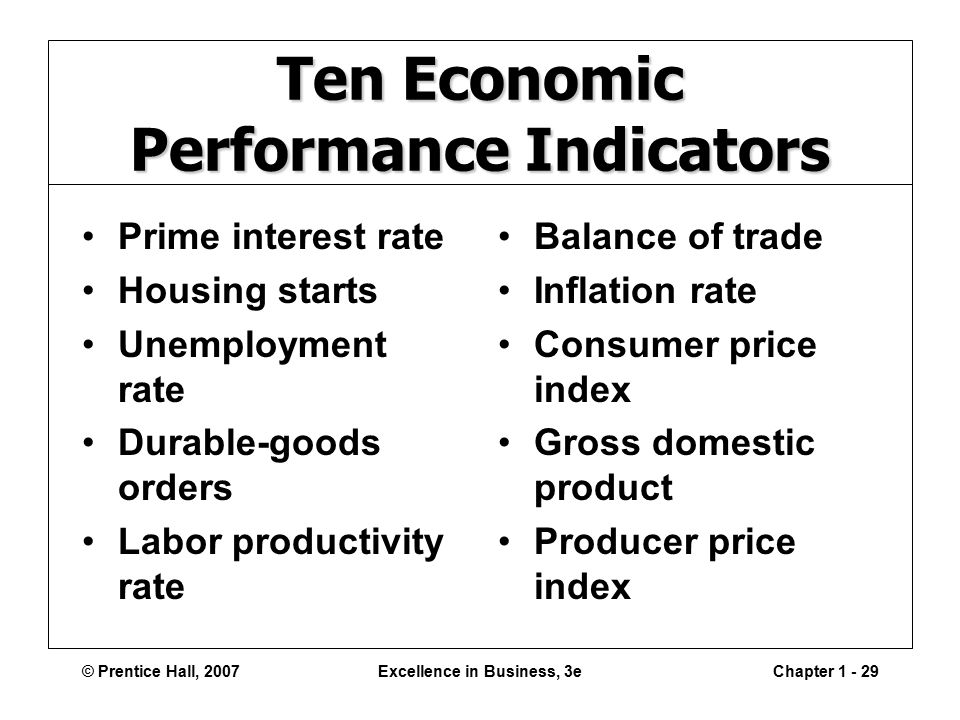© Prentice Hall, 2007Excellence in Business, 3eChapter Ten Economic Performance Indicators Prime interest rate Housing starts Unemployment rate Durable-goods orders Labor productivity rate Balance of trade Inflation rate Consumer price index Gross domestic product Producer price index