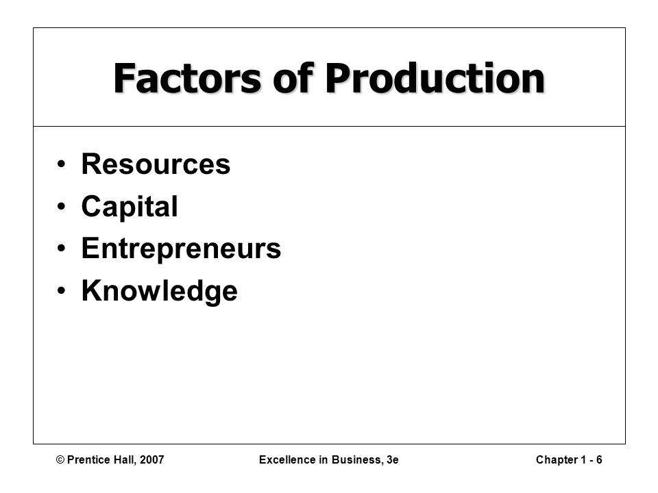 © Prentice Hall, 2007Excellence in Business, 3eChapter Factors of Production Resources Capital Entrepreneurs Knowledge