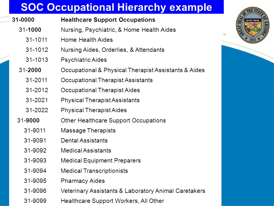 How Occupations & Industries are Defined & Organized 1.Occupation (describes what a worker does) –Standard Occupation Classification (SOC) –Six digit occupation code (O*NET has eight) –The more digits, the more detail (hierarchal) 2.Industry (describes what the business does) –North American Industry Classification System (NAICS) –Six digit industry code –The more digits, the more detail (hierarchal)