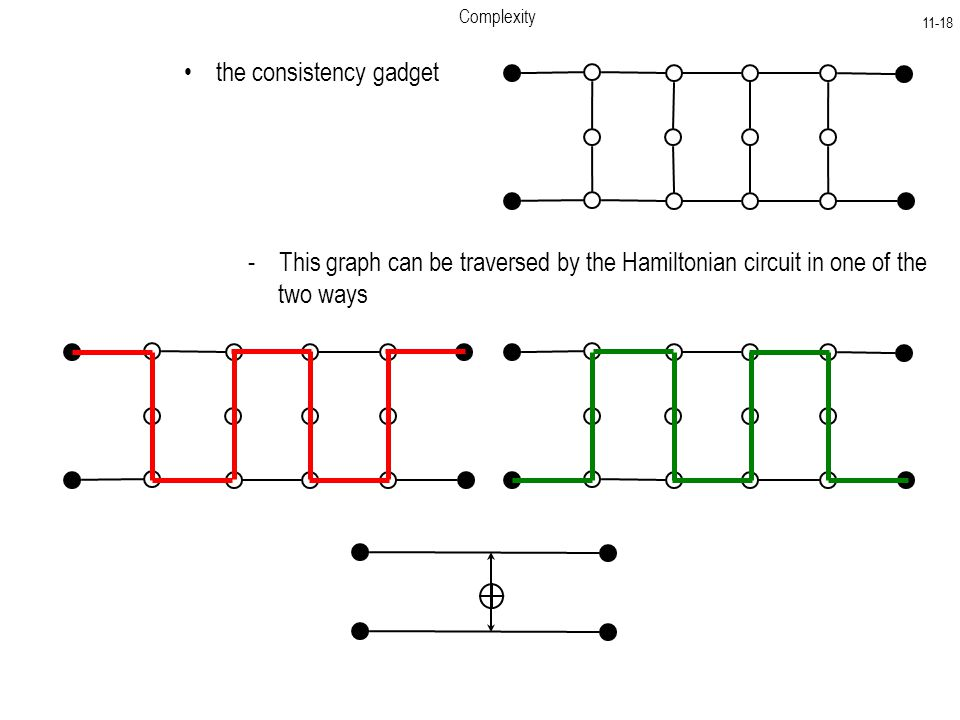 the consistency gadget Complexity This graph can be traversed by the Hamiltonian circuit in one of the two ways