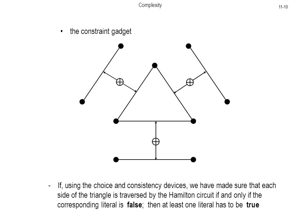 Complexity the constraint gadget - If, using the choice and consistency devices, we have made sure that each side of the triangle is traversed by the Hamilton circuit if and only if the corresponding literal is false ; then at least one literal has to be true