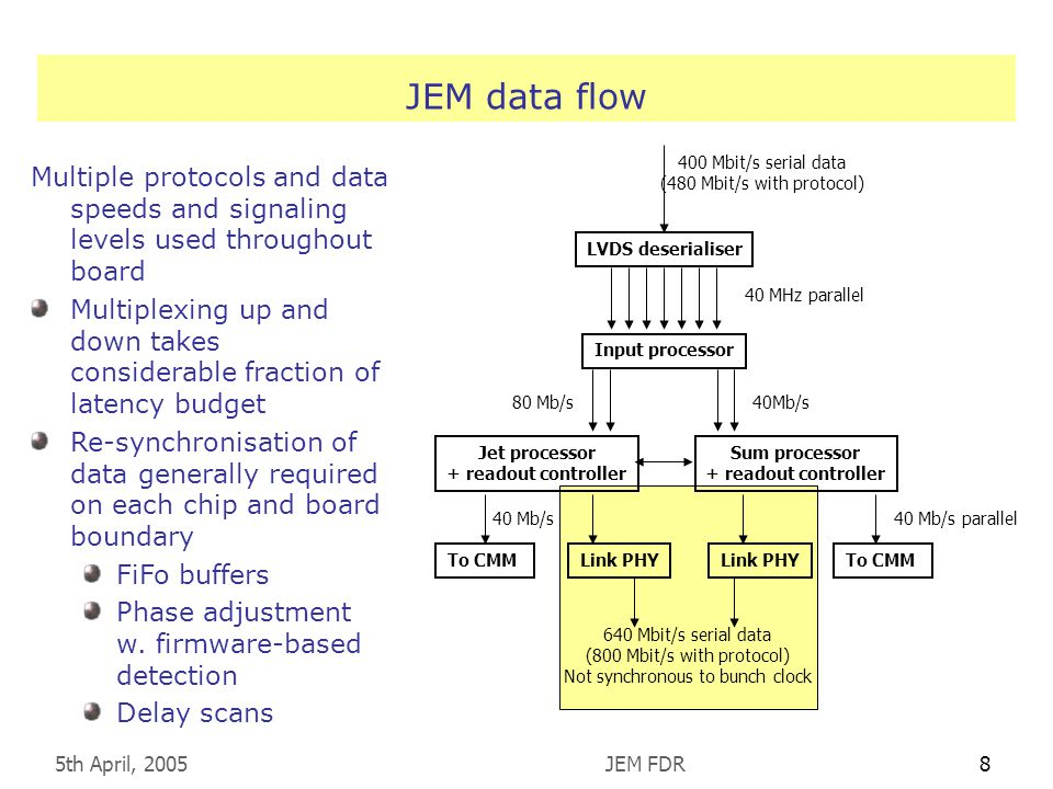 5th April, 2005JEM FDR8 JEM data flow LVDS deserialiser Input processor Jet processor + readout controller To CMM 400 Mbit/s serial data (480 Mbit/s with protocol) 40 MHz parallel 80 Mb/s 40 Mb/s parallel Sum processor + readout controller Link PHYTo CMMLink PHY 640 Mbit/s serial data (800 Mbit/s with protocol) Not synchronous to bunch clock Multiple protocols and data speeds and signaling levels used throughout board Multiplexing up and down takes considerable fraction of latency budget Re-synchronisation of data generally required on each chip and board boundary FiFo buffers Phase adjustment w.