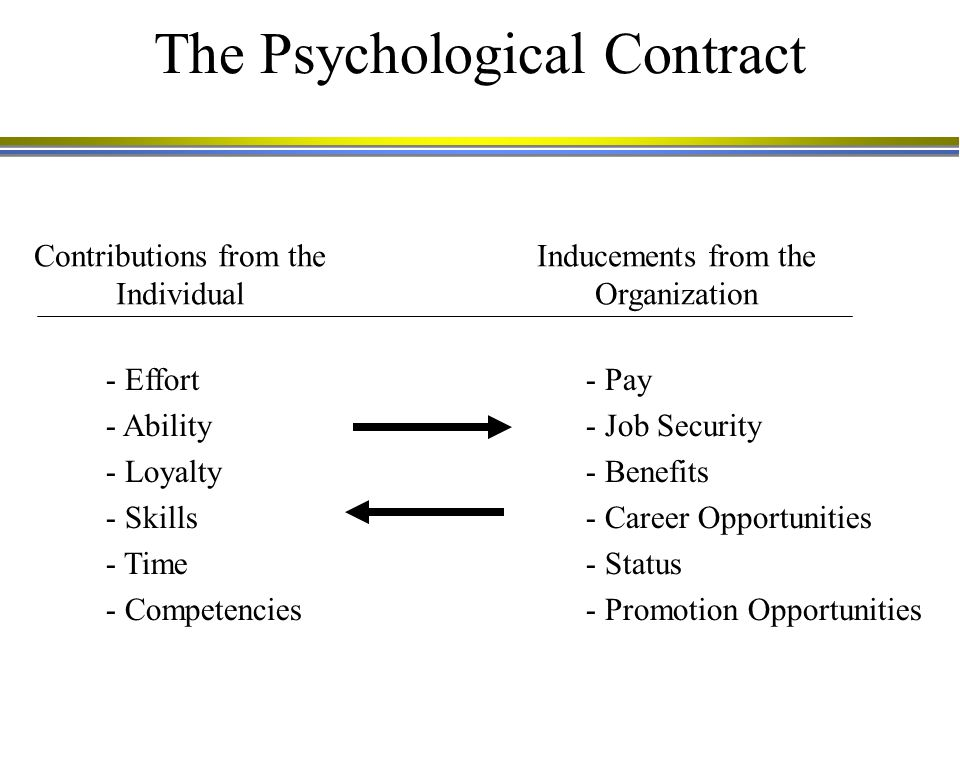 The Psychological Contract - Effort - Ability - Loyalty - Skills - Time - Competencies - Pay - Job Security - Benefits - Career Opportunities - Status - Promotion Opportunities Contributions from the Individual Inducements from the Organization