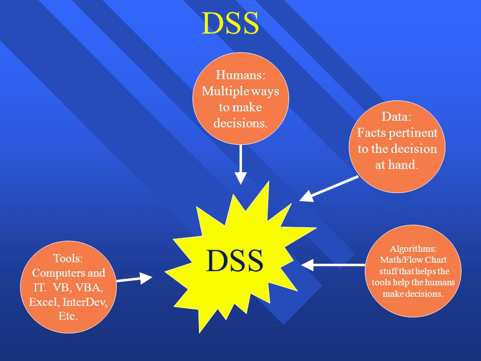 What is a dss n decision support system an information system 2 tools ccuart Image collections