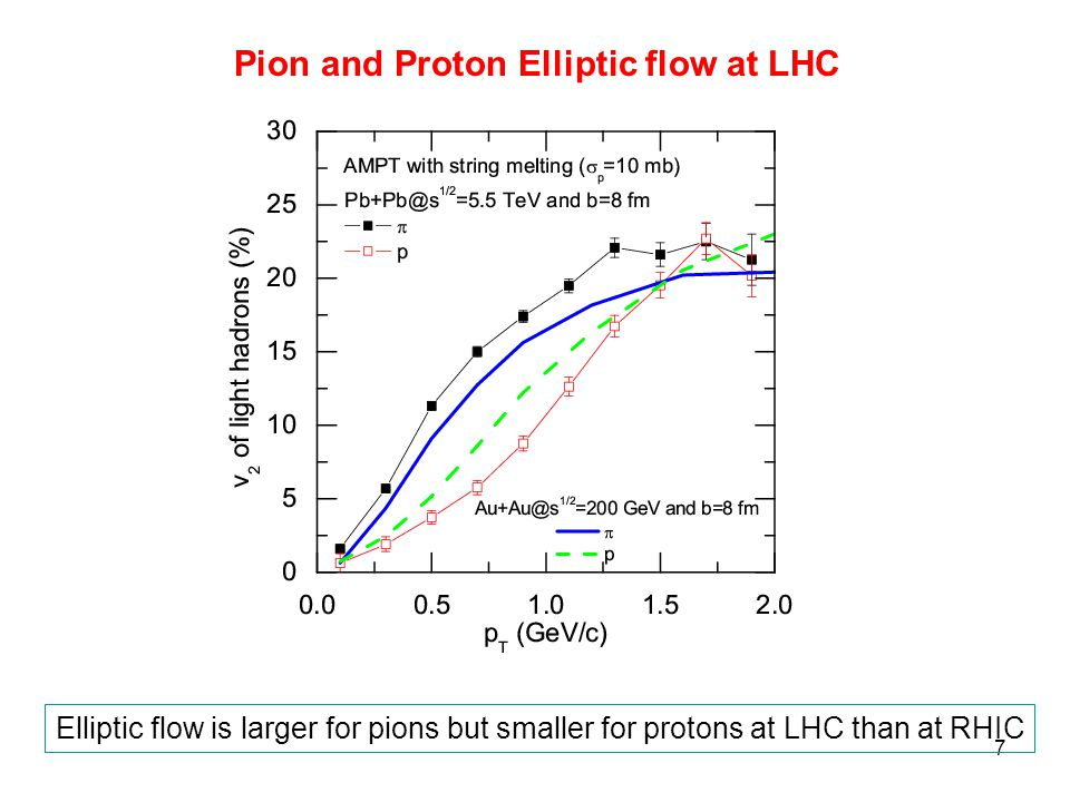 7 Pion And Proton Elliptic Flow At LHC Is Larger For Pions But Smaller Protons Than RHIC