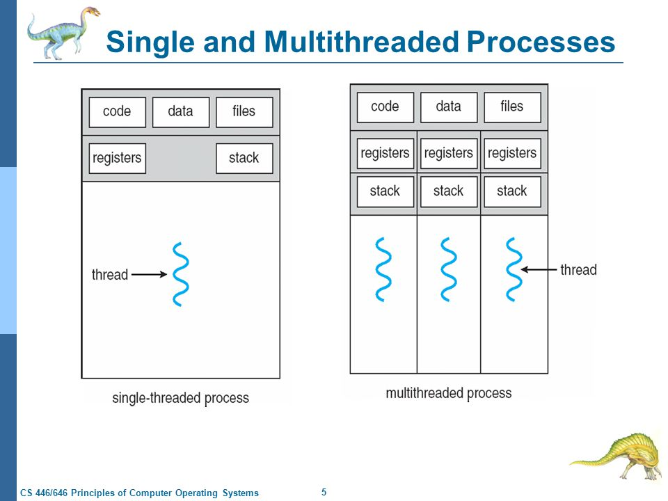 5 CS 446/646 Principles of Computer Operating Systems Single and Multithreaded Processes