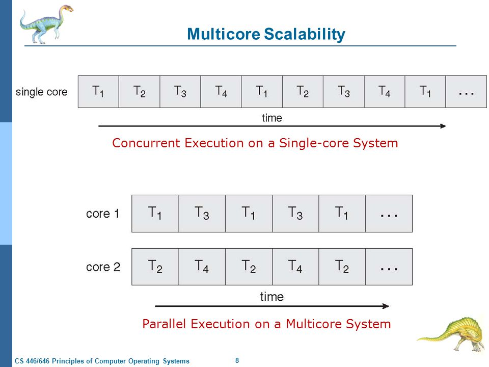 8 CS 446/646 Principles of Computer Operating Systems Multicore Scalability Parallel Execution on a Multicore System Concurrent Execution on a Single-core System