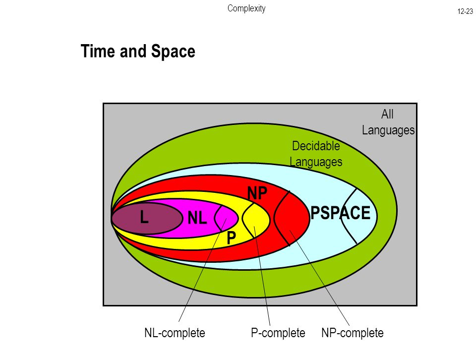 Complexity All Languages Decidable Languages P PSPACE Time and Space NP NP-complete P-complete NL-complete NL L