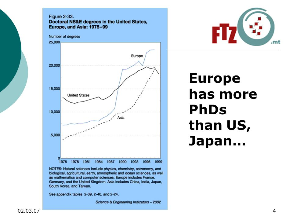 Europe has more PhDs than US, Japan…