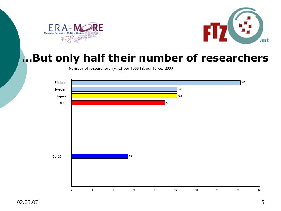 …But only half their number of researchers Number of researchers (FTE) per 1000 labour force, ,4 9,0 10,1 16, EU-25 US Japan Sweden Finland