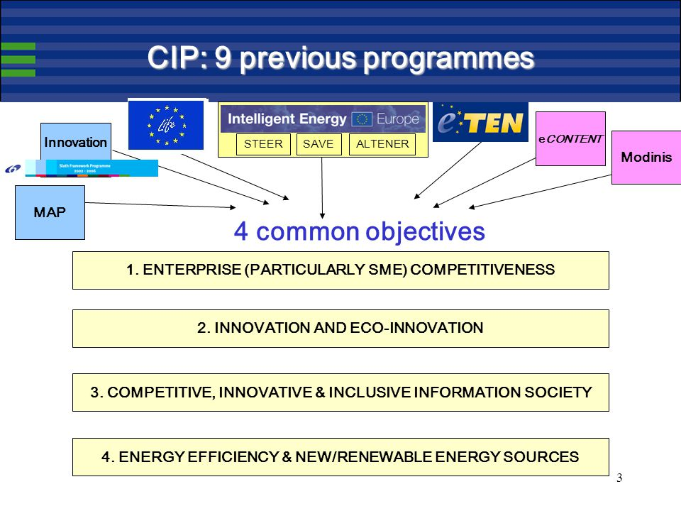 3 CIP: 9 previous programmes 1. ENTERPRISE (PARTICULARLY SME) COMPETITIVENESS 2.