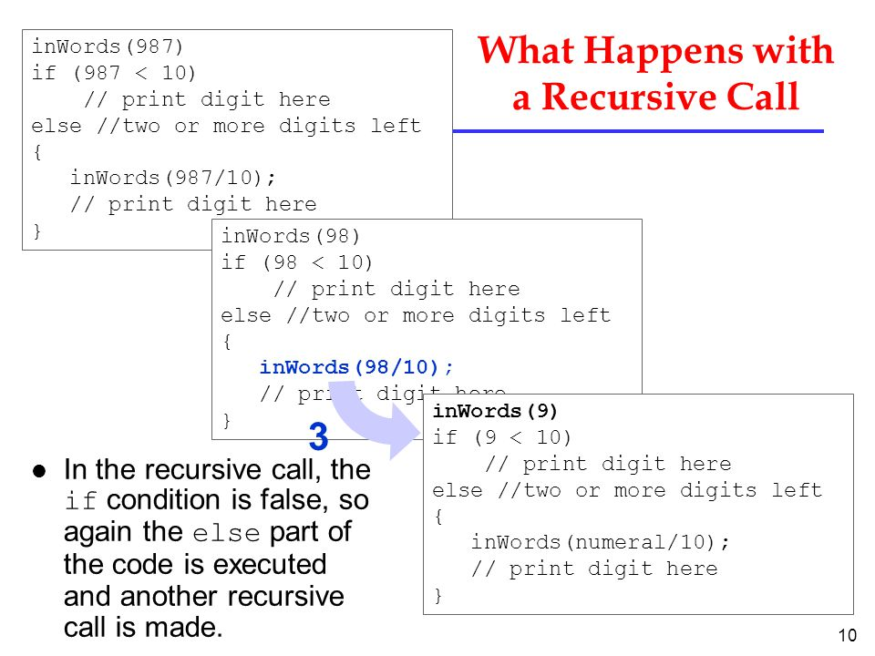 10 What Happens with a Recursive Call In the recursive call, the if condition is false, so again the else part of the code is executed and another recursive call is made.