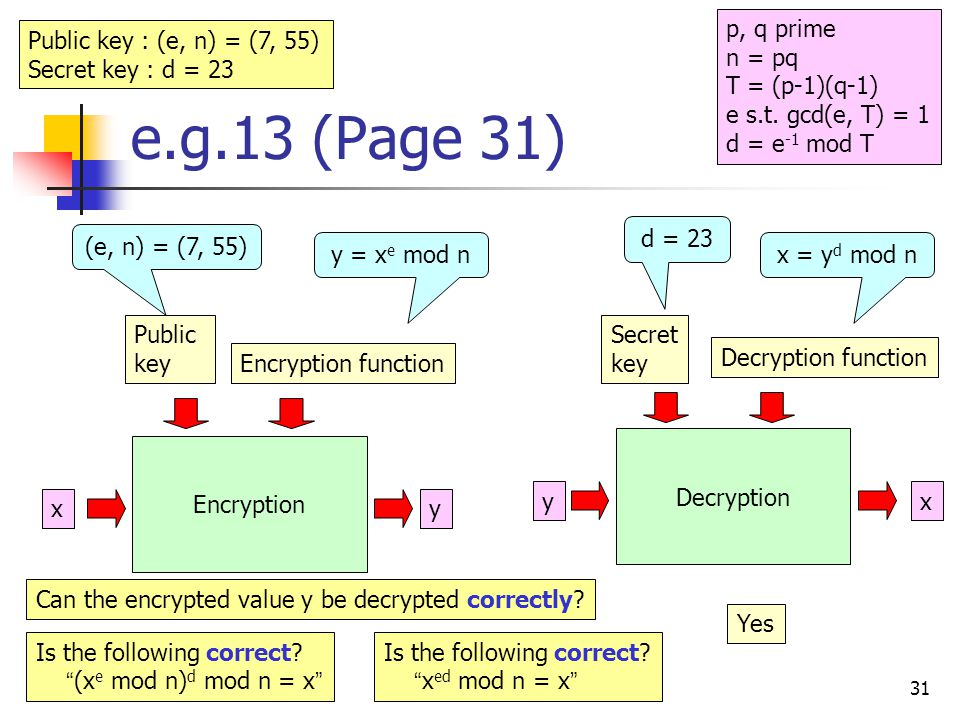 31 e.g.13 (Page 31) x Encryption Decryption y y x Public key Encryption function Secret key Decryption function (e, n) = (7, 55) d = 23 y = x e mod nx = y d mod n Can the encrypted value y be decrypted correctly.