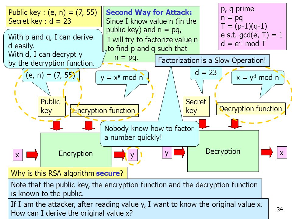 34 e.g.13 x Encryption Decryption y y x Public key Encryption function Secret key Decryption function (e, n) = (7, 55) d = 23 y = x e mod nx = y d mod n Why is this RSA algorithm secure.