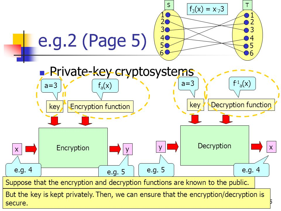 5 e.g.2 (Page 5) Private-key cryptosystems ST x Encryption Decryption y y x f 3 (x) = x.