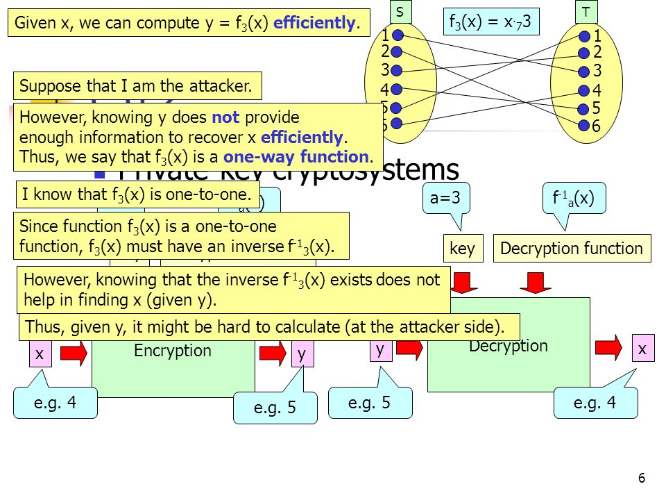 6 e.g.2 Private-key cryptosystems ST x Encryption Decryption y y x f 3 (x) = x.