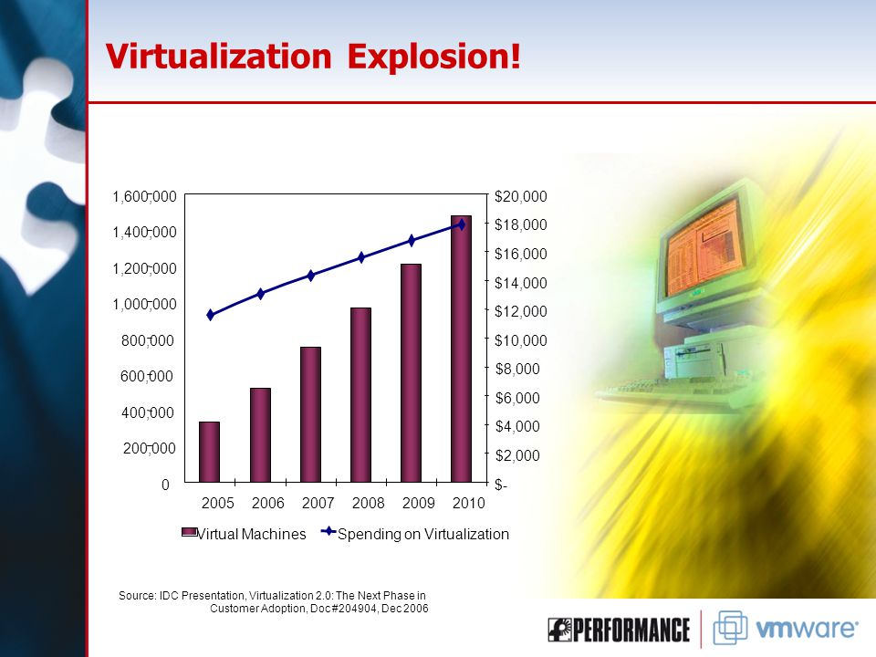 Virtualization Explosion.