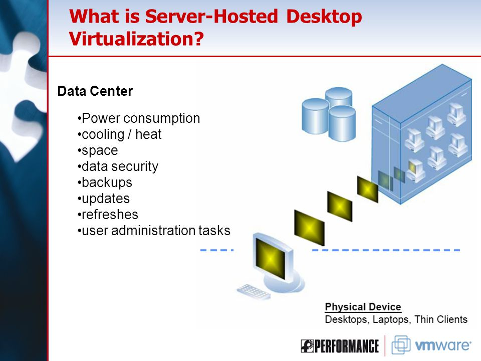 What is Server-Hosted Desktop Virtualization.