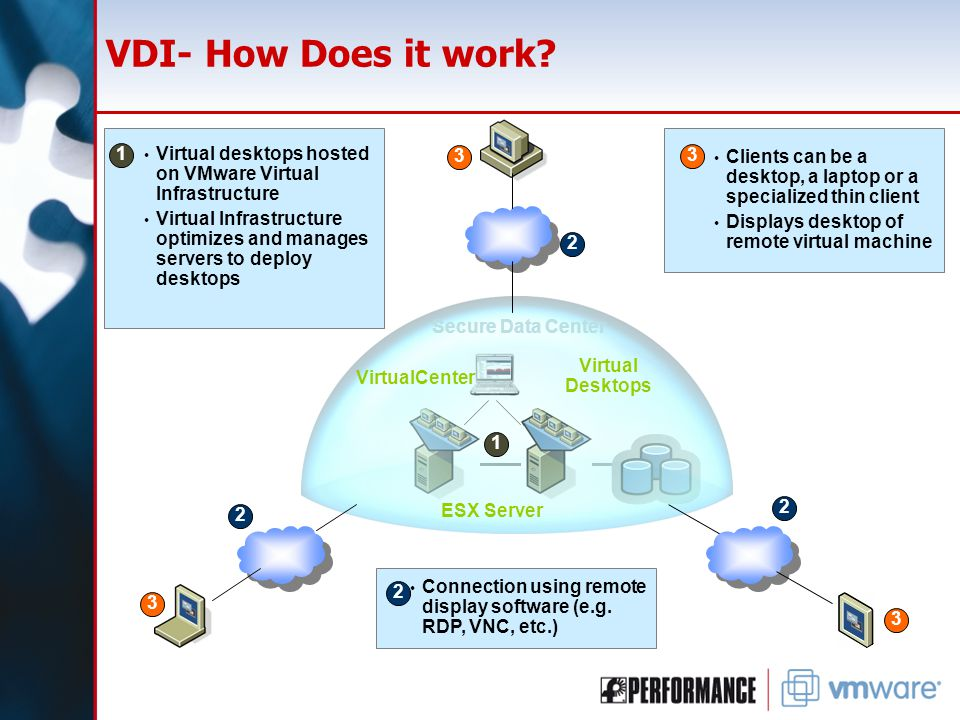 VDI- How Does it work.