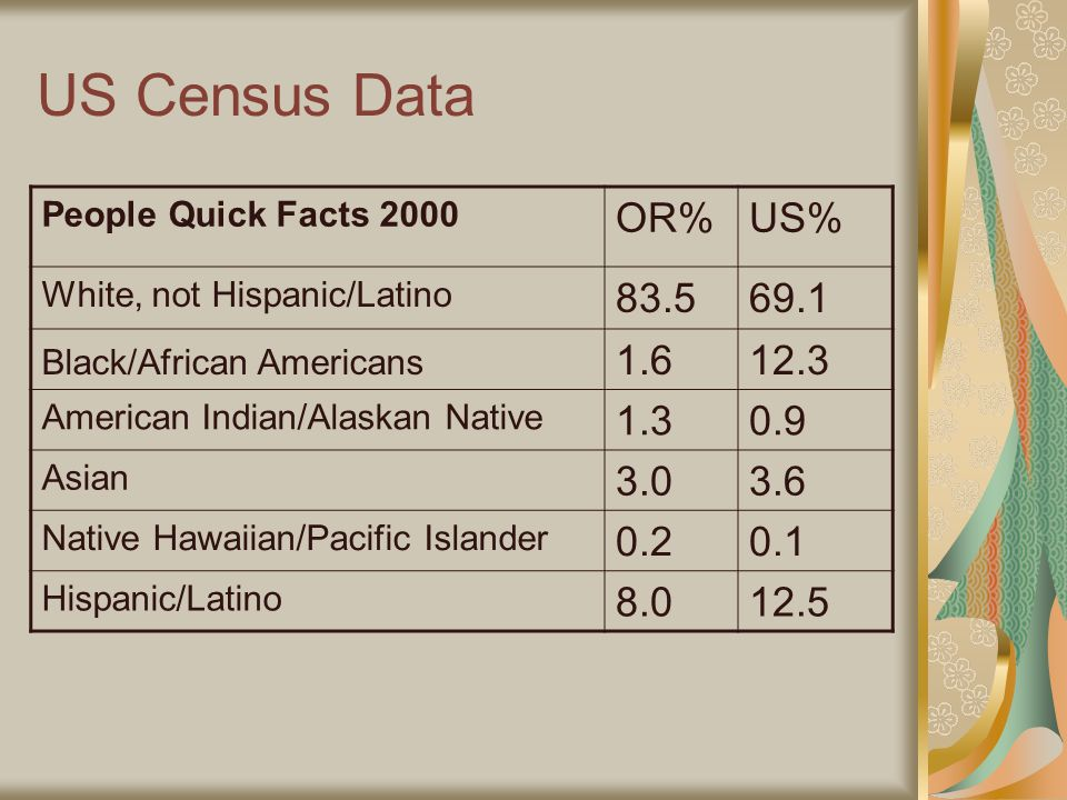 US Census Data People Quick Facts 2000 OR%US% White, not Hispanic/Latino Black/African Americans American Indian/Alaskan Native Asian Native Hawaiian/Pacific Islander Hispanic/Latino