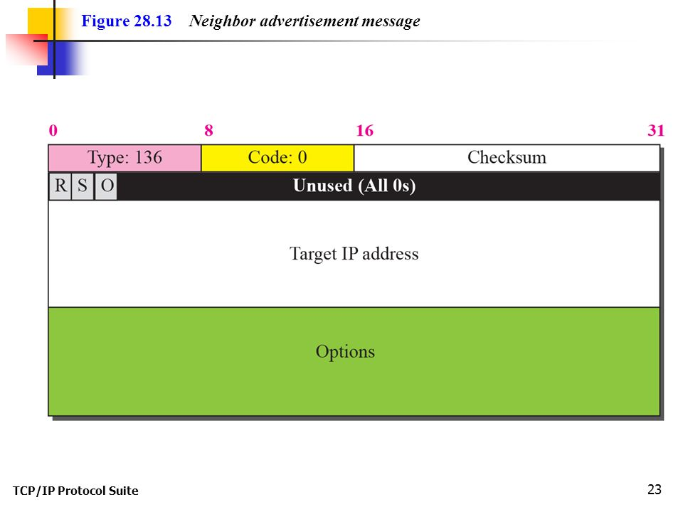TCP/IP Protocol Suite 23 Figure 28.13 Neighbor advertisement message