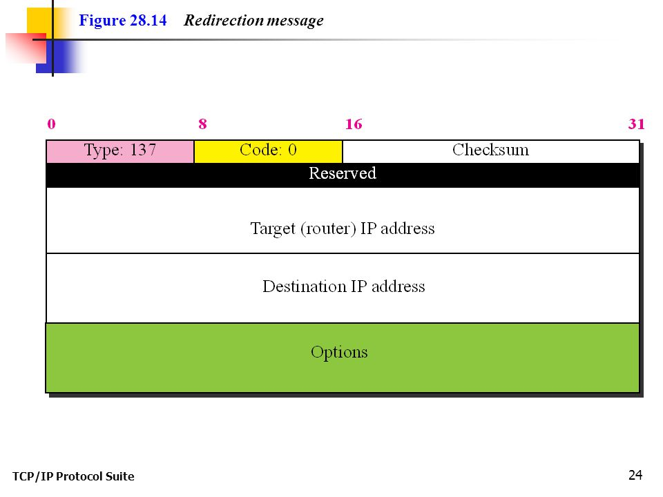 TCP/IP Protocol Suite 24 Figure 28.14 Redirection message