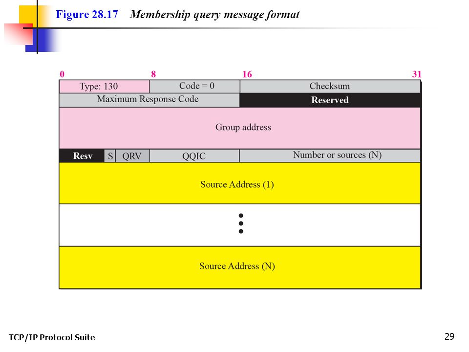 TCP/IP Protocol Suite 29 Figure 28.17 Membership query message format