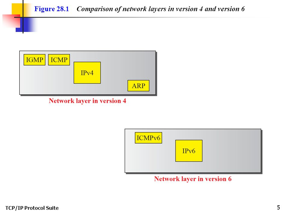 TCP/IP Protocol Suite 5 Figure 28.1 Comparison of network layers in version 4 and version 6