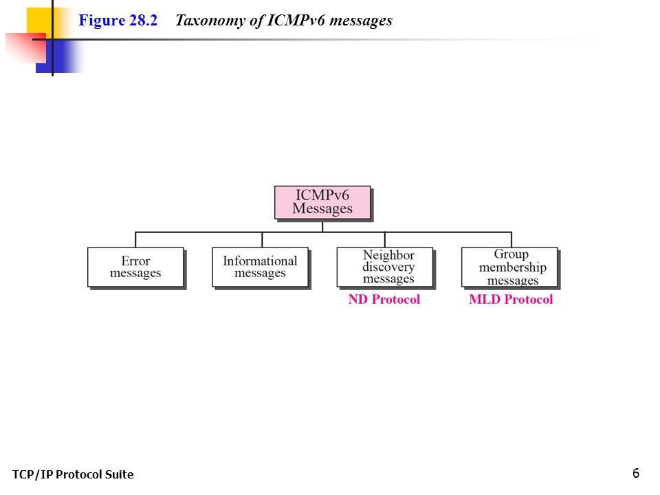 TCP/IP Protocol Suite 6 Figure 28.2 Taxonomy of ICMPv6 messages