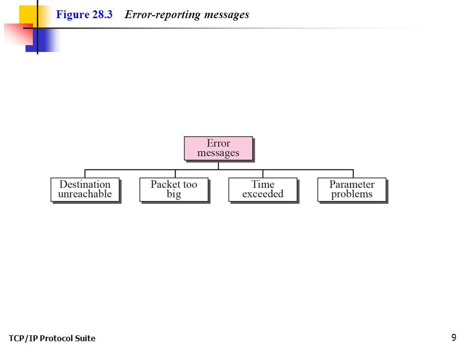 TCP/IP Protocol Suite 9 Figure 28.3 Error-reporting messages